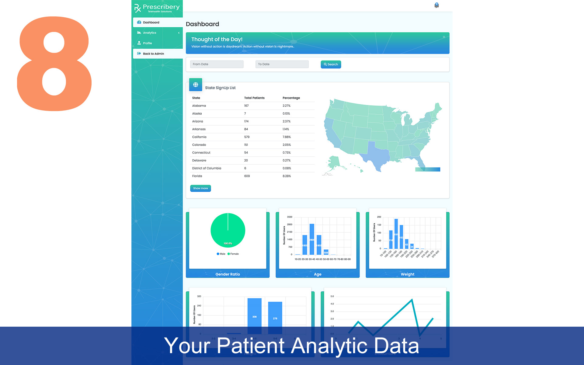 Your Patient Analytic Data